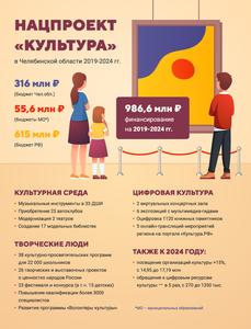 """Нацпроект """"Культура"""" в Челябинской области"""