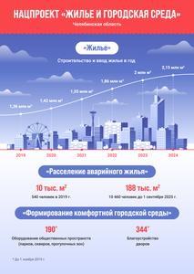 """Нацпроект  """"Жилье и городская среда"""""""