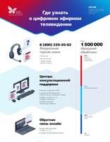 Инфографика_неформатная.Консультации.pdf