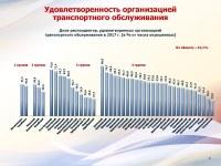 Итоги опроса населения 09